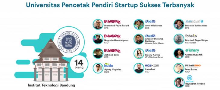 Universitas Pencetak Pendiri Startup Sukses Terbanyak - ITB