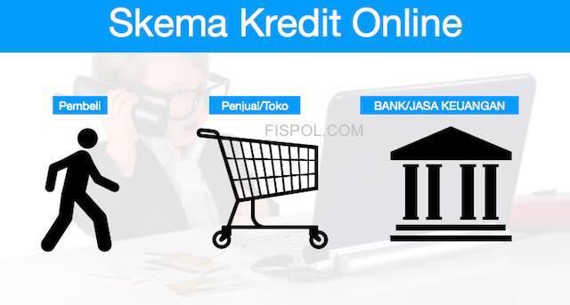 Proses Cicilan Online - Pembeli - Toko - Bank